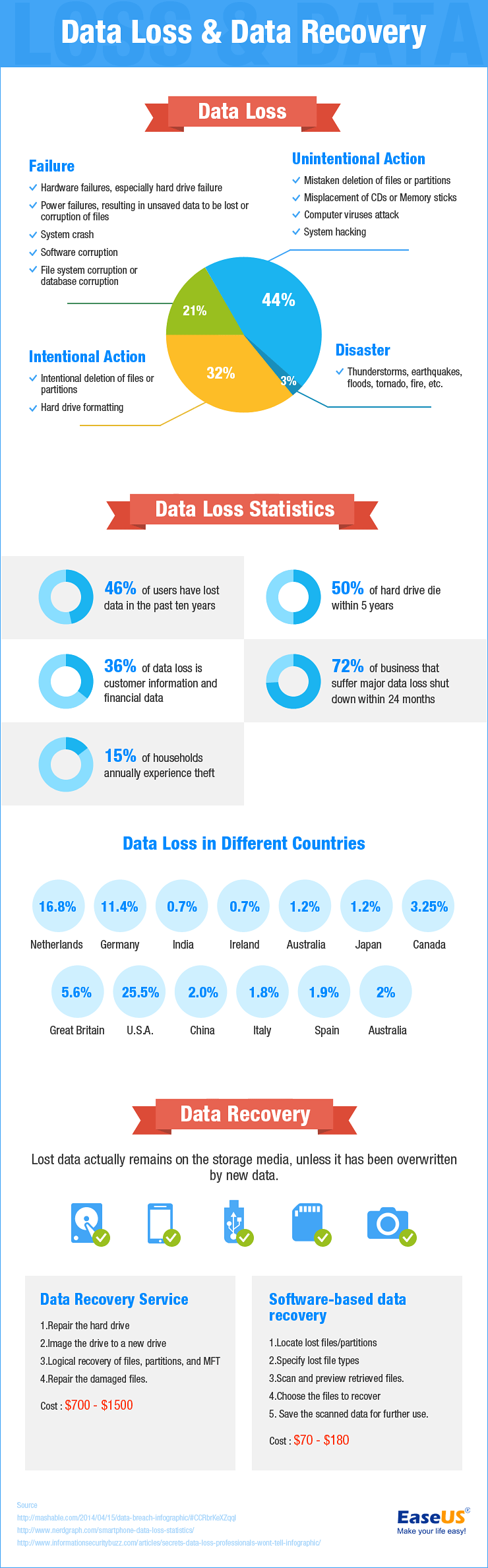 Data Loss & Recovery - Infographic